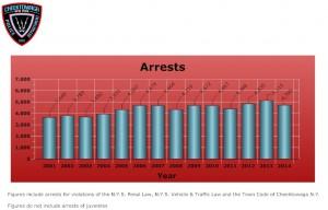 CPD-Arrests