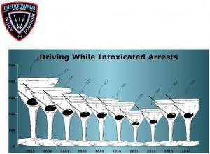DWI-Arrests