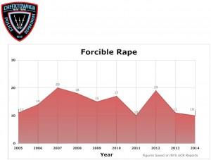 Forcible-Rape