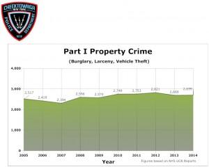 Part-1-Property-Crime