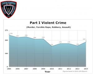 Part-1-Violent-Crime