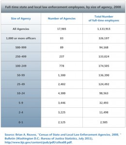 State-and-Local-Agency-Size